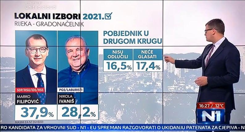 Filipovic-Ivanis